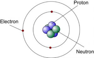 electron-proton-neutron